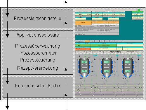 AM-SW-LineIT-Struktur